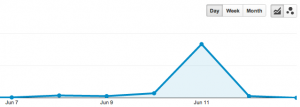 topical analytics 300x107 Evergreen Content or Topical Content?