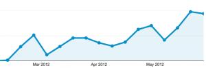 trafficgrowth 300x99 3 Months Into a Blog: Traffic So Far